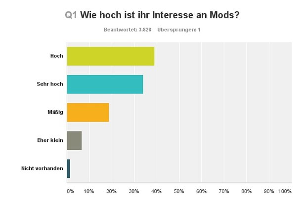 Interesse an Mods