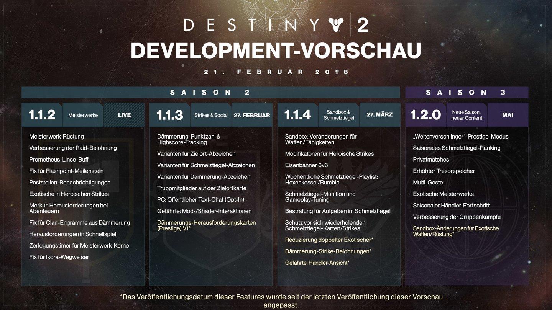 Einige Verbesserungen für Destiny 2 werden verschoben
