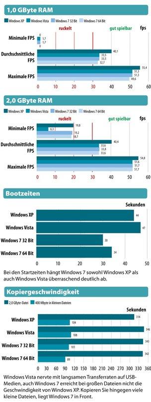 windows 7 so gut ist das neue betriebssystem gamestar. Black Bedroom Furniture Sets. Home Design Ideas