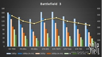 Geforce GTX 780 Ti - Benchmark BF3