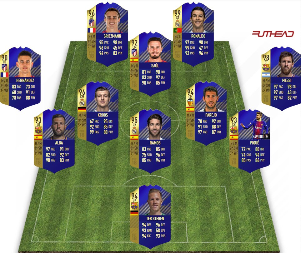 Das Team Of The Season Der Primera